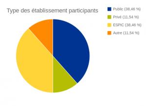 Type établissement par participant - 17 décembre 2015